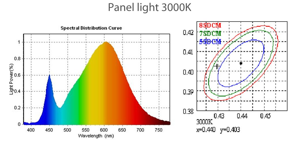 Leimove-Best Selling LED Ceiling Panels From Leimove Lighting-8