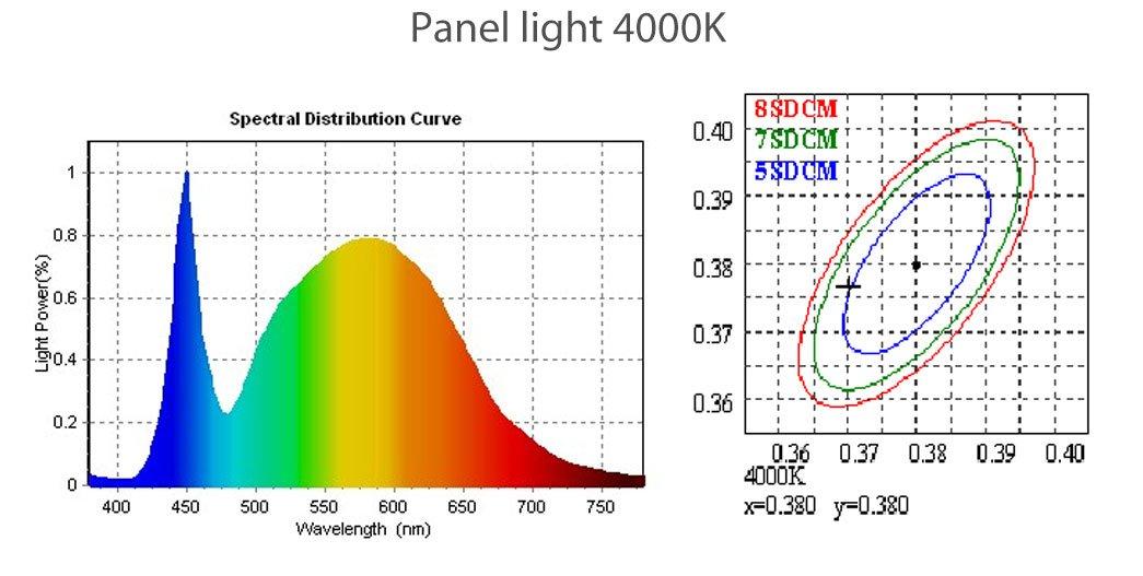 Leimove-Best Selling LED Ceiling Panels From Leimove Lighting-9